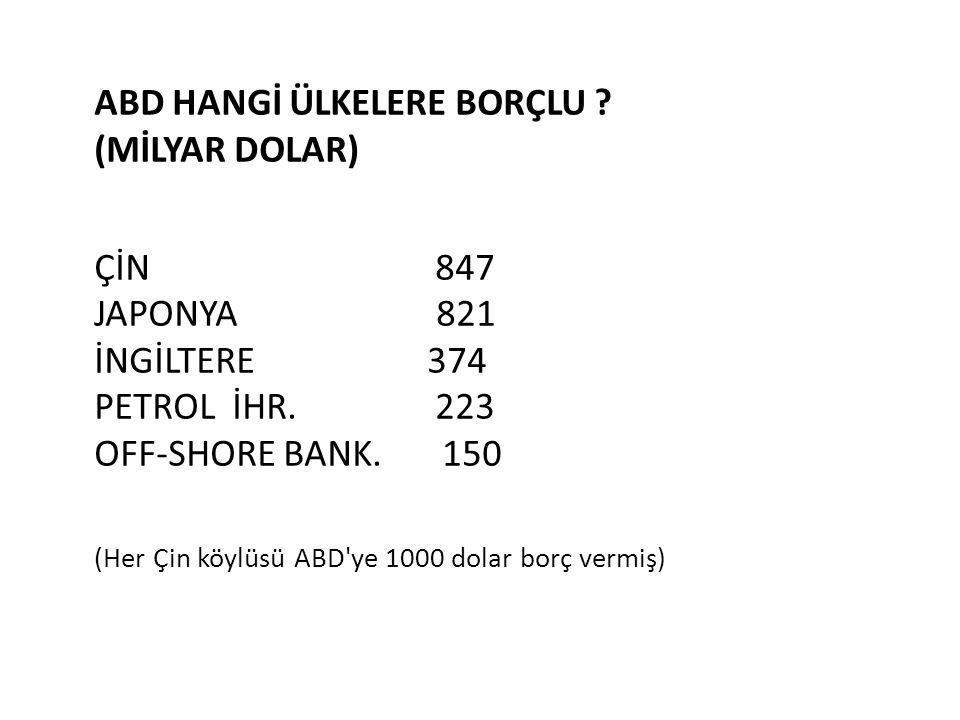 ABD HANGİ ÜLKELERE BORÇLU ? (MİLYAR DOLAR) ÇİN 847 JAPONYA 821 İNGİLTERE 374 PETROL İHR. 223 OFF-SHORE BANK. 150 (Her Çin köylüsü ABD'ye 1000 dolar bo