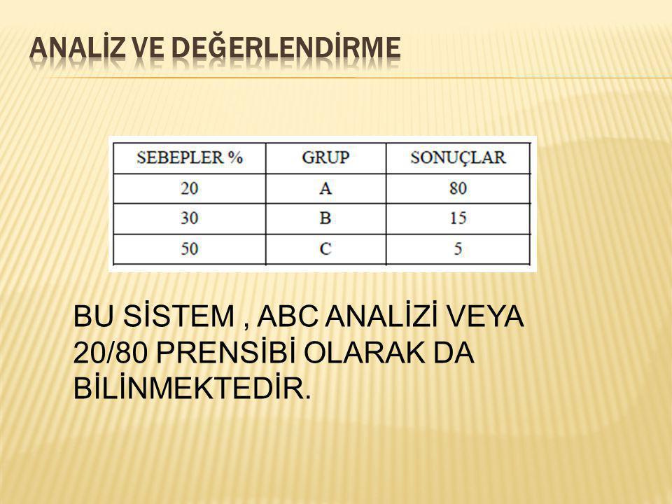 BU SİSTEM, ABC ANALİZİ VEYA 20/80 PRENSİBİ OLARAK DA BİLİNMEKTEDİR.