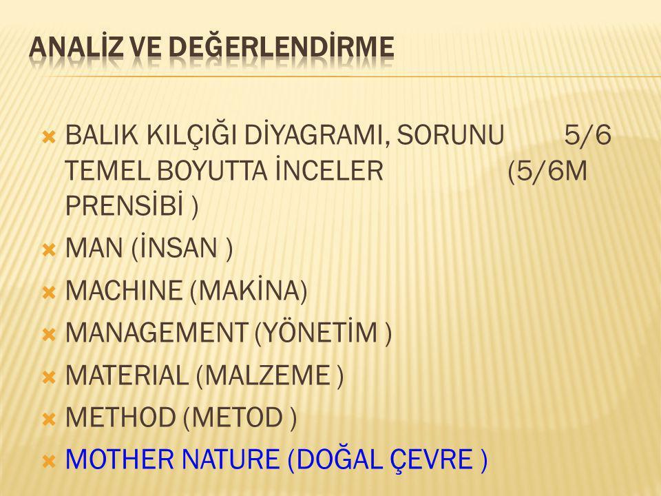 BALIK KILÇIĞI DİYAGRAMI, SORUNU 5/6 TEMEL BOYUTTA İNCELER (5/6M PRENSİBİ )  MAN (İNSAN )  MACHINE (MAKİNA)  MANAGEMENT (YÖNETİM )  MATERIAL (MALZEME )  METHOD (METOD )  MOTHER NATURE (DOĞAL ÇEVRE )