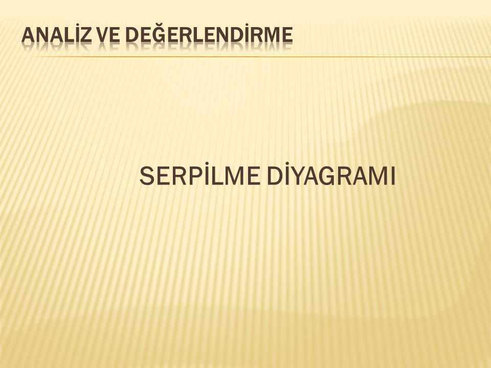 SERPİLME DİYAGRAMI