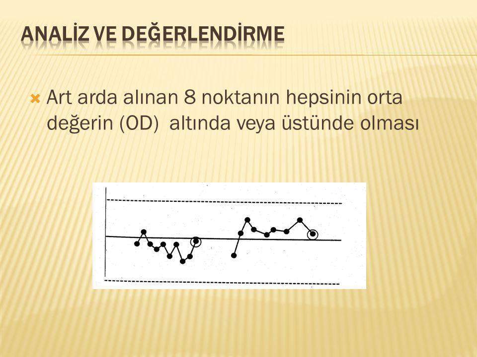  Art arda alınan 8 noktanın hepsinin orta değerin (OD) altında veya üstünde olması