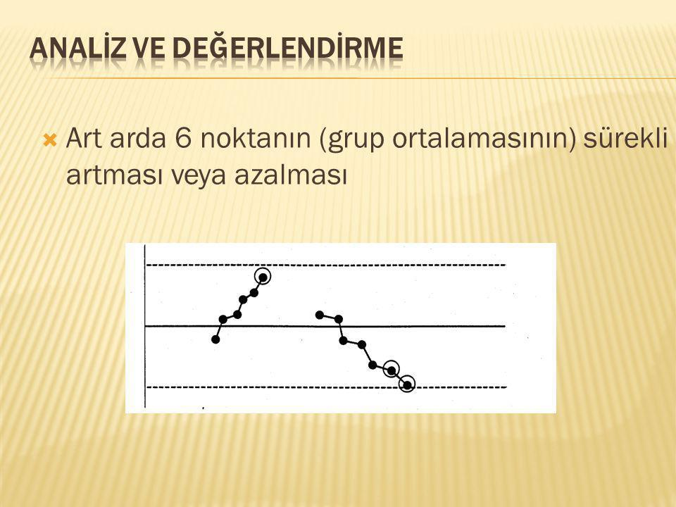  Art arda 6 noktanın (grup ortalamasının) sürekli artması veya azalması