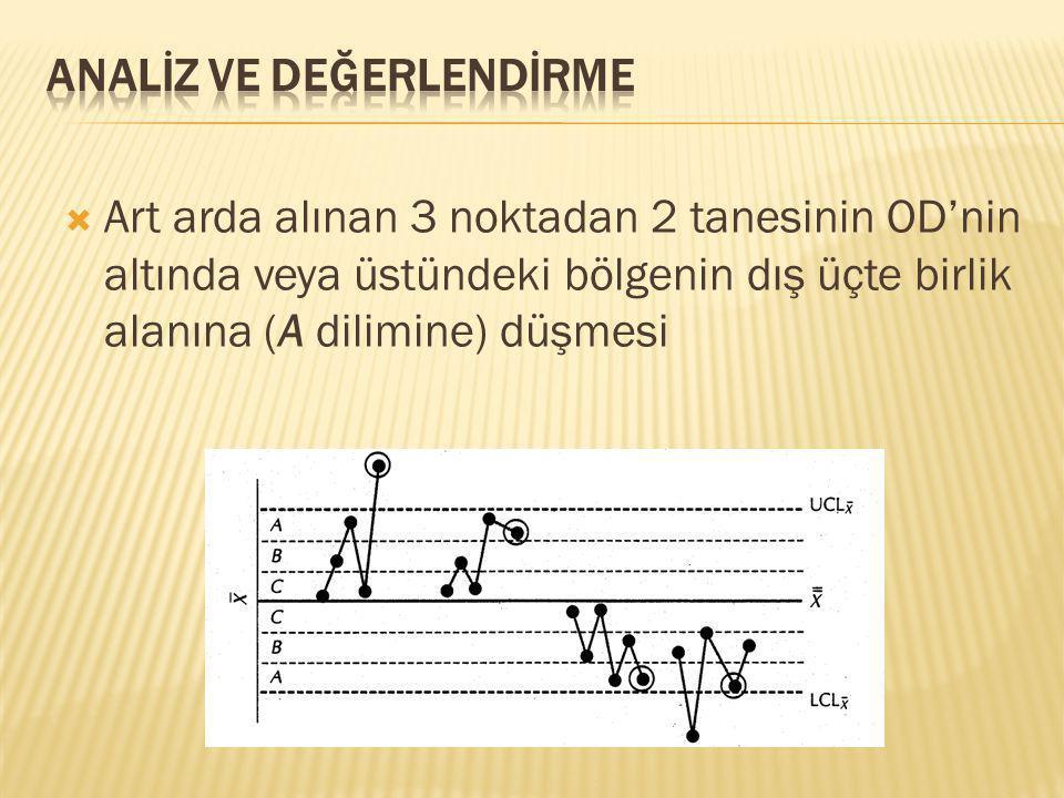  Art arda alınan 3 noktadan 2 tanesinin OD'nin altında veya üstündeki bölgenin dış üçte birlik alanına (A dilimine) düşmesi