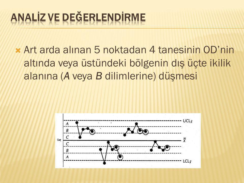  Art arda alınan 5 noktadan 4 tanesinin OD'nin altında veya üstündeki bölgenin dış üçte ikilik alanına (A veya B dilimlerine) düşmesi