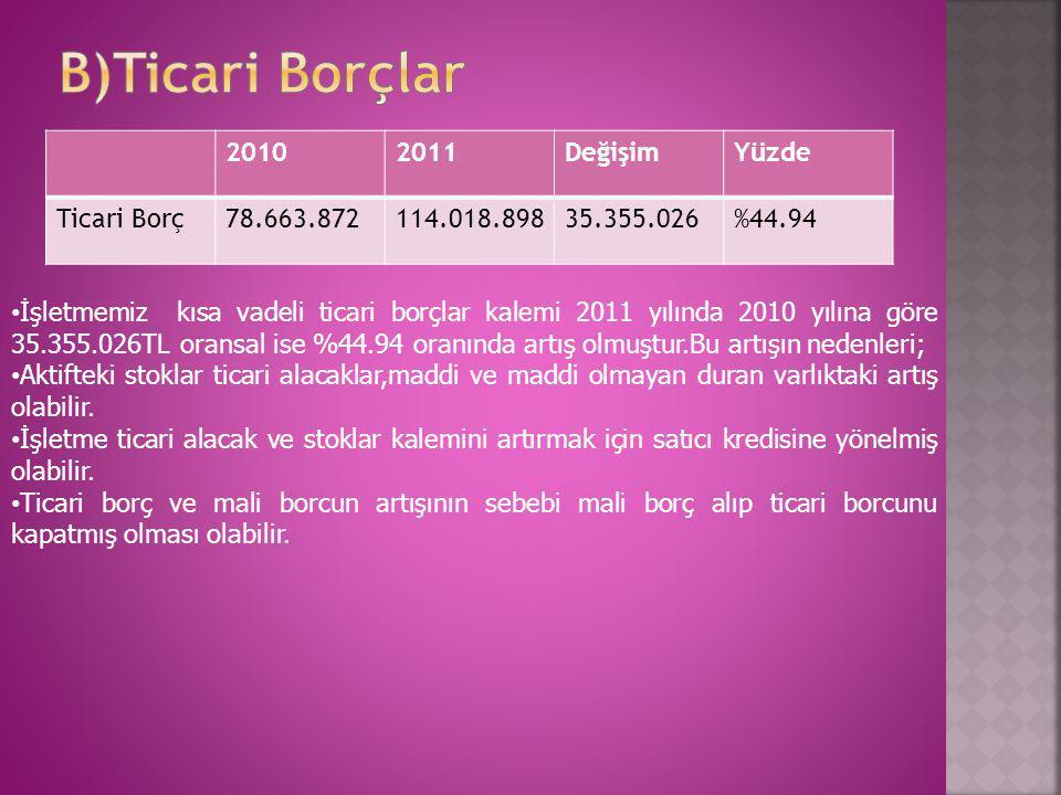 20102011DeğişimYüzde Ticari Borç78.663.872114.018.89835.355.026%44.94 • İşletmemiz kısa vadeli ticari borçlar kalemi 2011 yılında 2010 yılına göre 35.