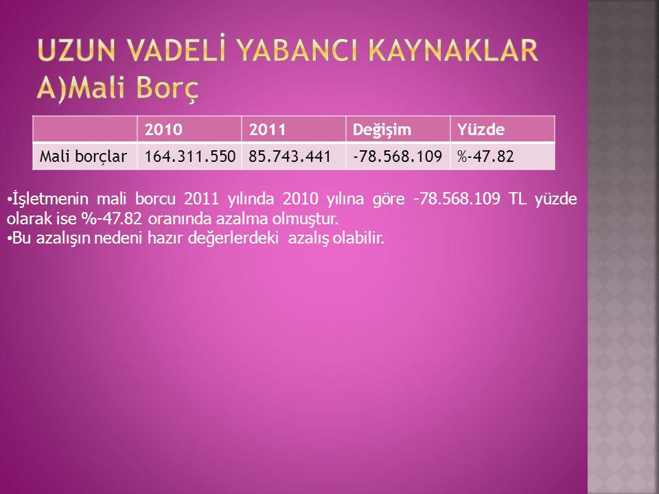 20102011DeğişimYüzde Mali borçlar164.311.55085.743.441-78.568.109%-47.82 • İşletmenin mali borcu 2011 yılında 2010 yılına göre -78.568.109 TL yüzde ol