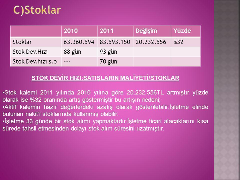 20102011DeğişimYüzde Stoklar63.360.59483.593.15020.232.556%32 Stok Dev.Hızı88 gün93 gün Stok Dev.hızı s.o---70 gün STOK DEVİR HIZI:SATIŞLARIN MALİYETİ