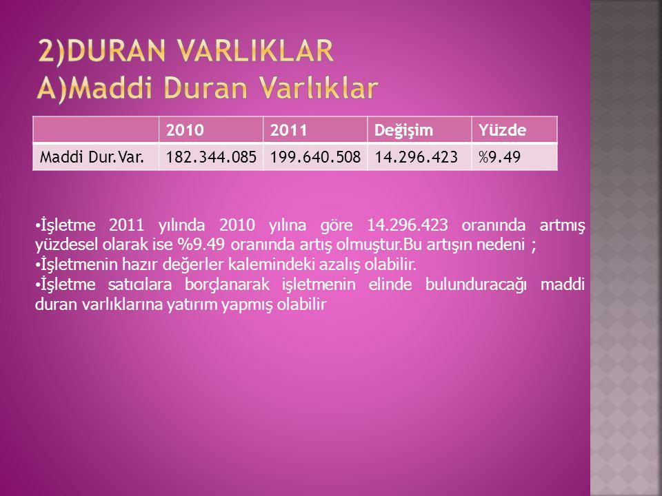 20102011Sektör ortalaması Duran var/top.var0.600.540.55 u.v.y.k/top.varlık0.410.220.26 u.v.y.k/top.yab.kay.0.490.250.14 Öz ser./top.var.0.170.180.64 Duran var./dev.ser.1.031.340.78 • Duran varlık artmış yüzde olarak ise %9.37 oranında artmıştır.