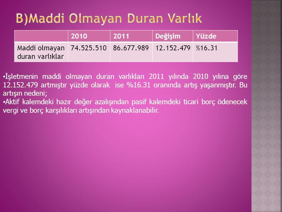 20102011DeğişimYüzde Maddi olmayan duran varlıklar 74.525.51086.677.98912.152.479%16.31 • İşletmenin maddi olmayan duran varlıkları 2011 yılında 2010