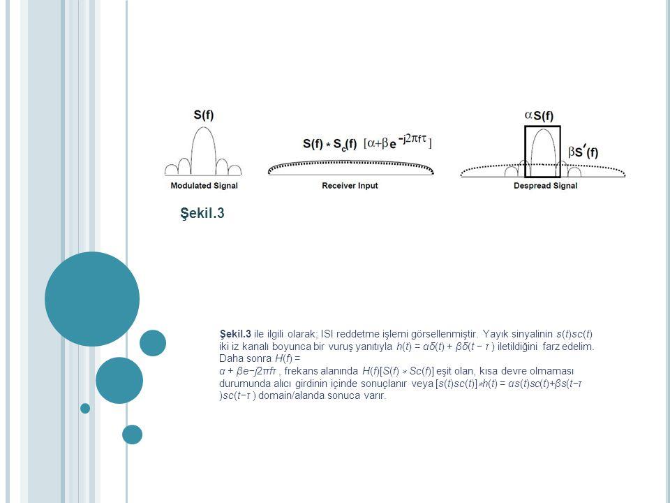 Şekil.3 Şekil.3 ile ilgili olarak; ISI reddetme işlemi görsellenmiştir. Yayık sinyalinin s(t)sc(t) iki iz kanalı boyunca bir vuruş yanıtıyla h(t) = αδ
