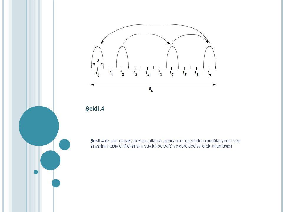 Şekil.4 Şekil.4 ile ilgili olarak; frekans atlama, geniş bant üzerinden modülasyonlu veri sinyalinin taşıyıcı frekansını yayık kod sc(t)'ye göre değiş