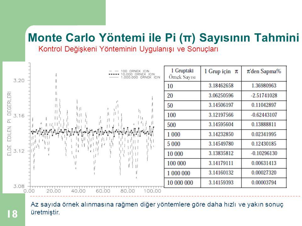 Monte Carlo Yöntemi ile Pi (π) Sayısının Tahmini 18 Kontrol Değişkeni Yönteminin Uygulanışı ve Sonuçları Az sayıda örnek alınmasına rağmen diğer yönte