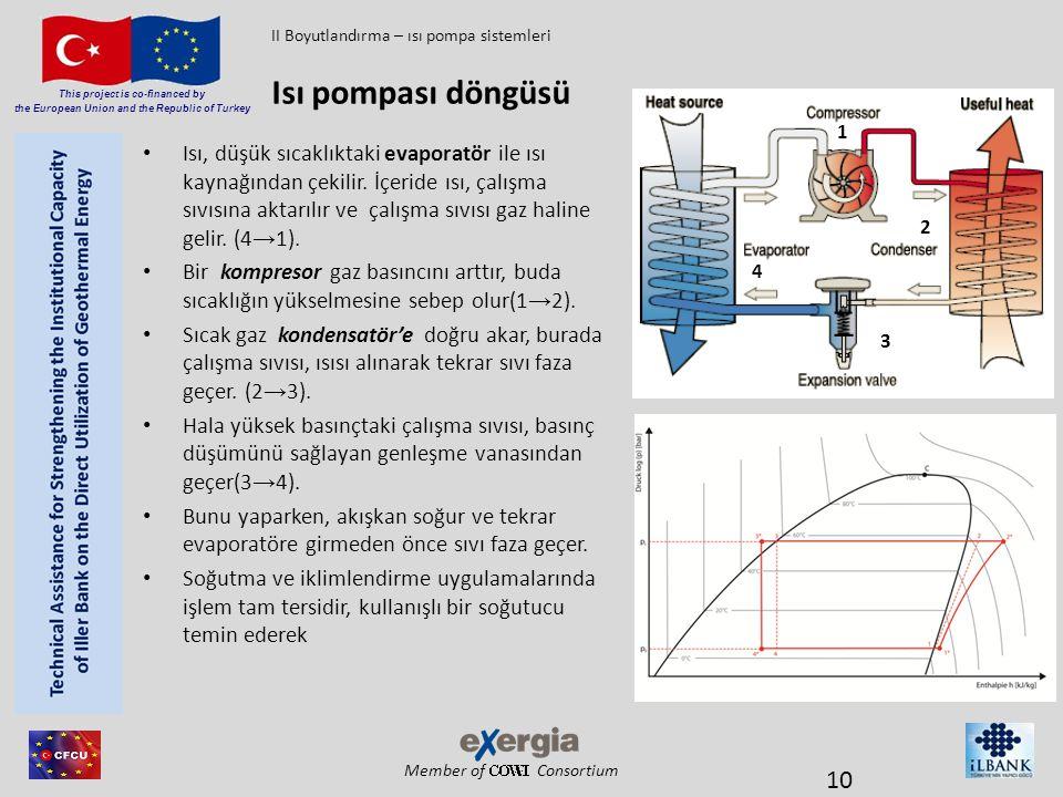 Member of Consortium This project is co-financed by the European Union and the Republic of Turkey • Isı, düşük sıcaklıktaki evaporatör ile ısı kaynağı