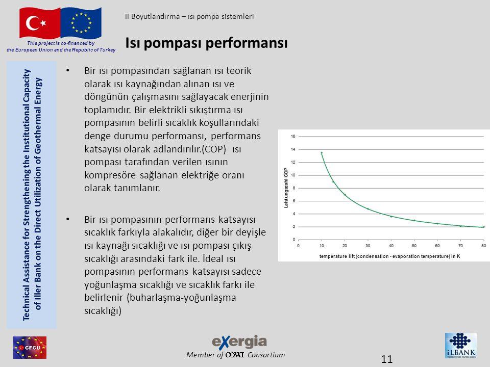 Member of Consortium This project is co-financed by the European Union and the Republic of Turkey • Bir ısı pompasından sağlanan ısı teorik olarak ısı