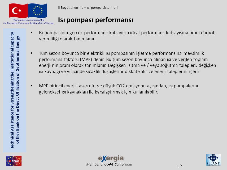 Member of Consortium This project is co-financed by the European Union and the Republic of Turkey • Isı pompasının gerçek performans katsayısın ideal