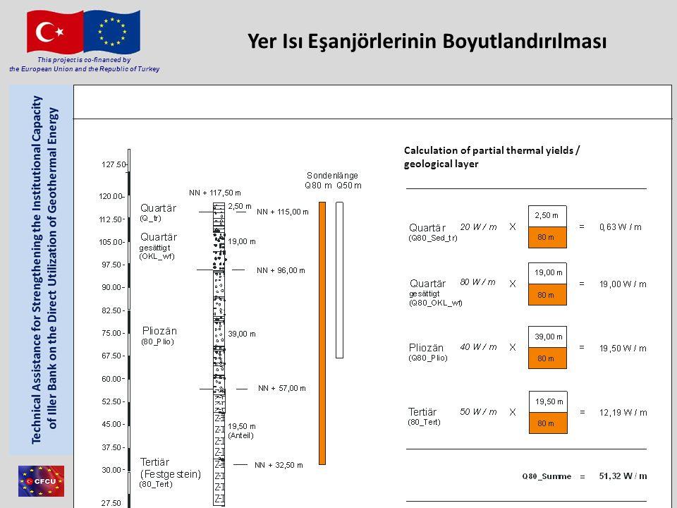 Member of Consortium This project is co-financed by the European Union and the Republic of Turkey 27 Yer Isı Eşanjörlerinin Boyutlandırılması C Calcul