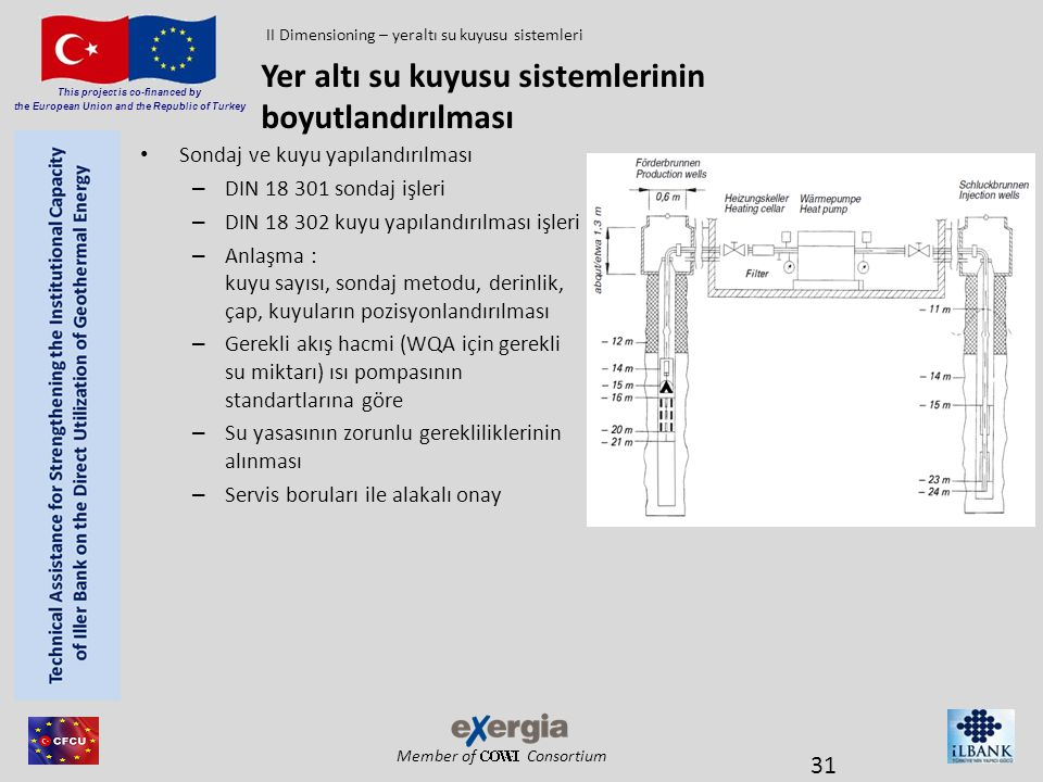 Member of Consortium This project is co-financed by the European Union and the Republic of Turkey • Sondaj ve kuyu yapılandırılması – DIN 18 301 sonda