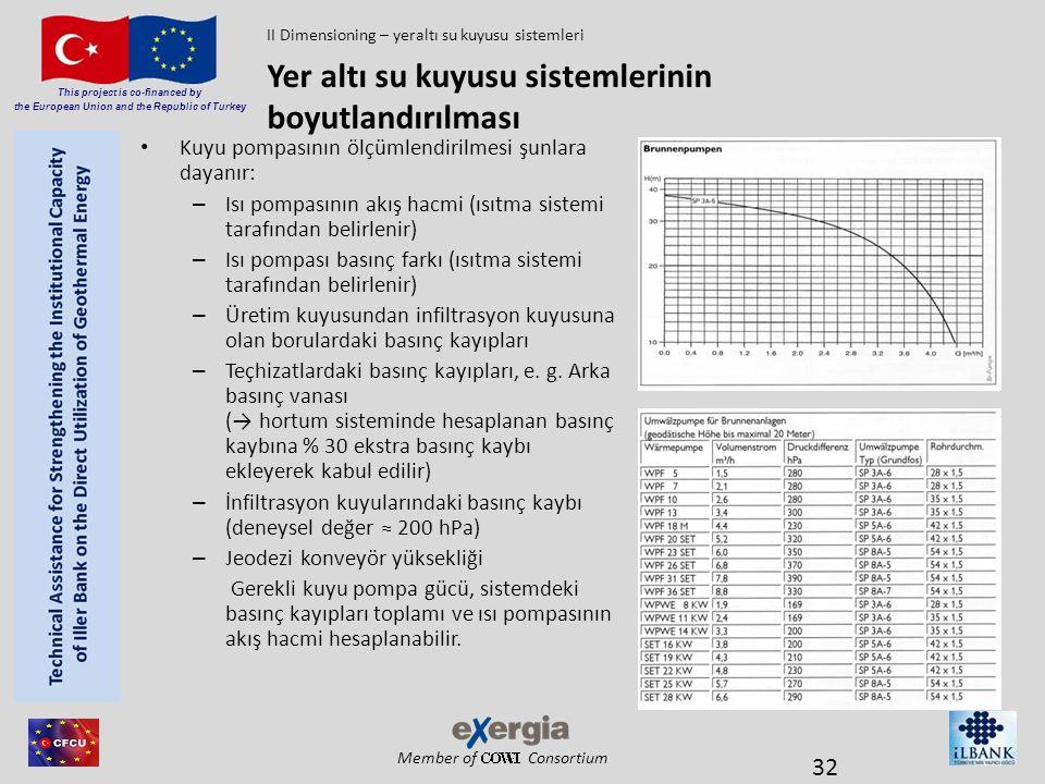 Member of Consortium This project is co-financed by the European Union and the Republic of Turkey • Kuyu pompasının ölçümlendirilmesi şunlara dayanır: