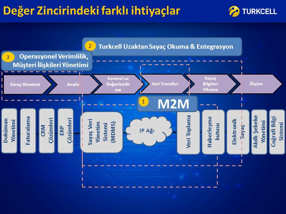 Değer Zincirindeki farklı ihtiyaçlar Sayaç Bilgileri Okuma Süreç Yönetimi Veri Transferi Kontrol ve Değerlendir me Analiz Faturalama CRM Çözümleri ERP