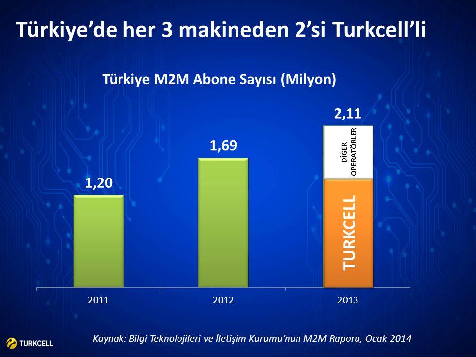 Türkiye'de her 3 makineden 2'si Turkcell'li Kaynak: Bilgi Teknolojileri ve İletişim Kurumu'nun M2M Raporu, Ocak 2014 Türkiye M2M Abone Sayısı (Milyon)