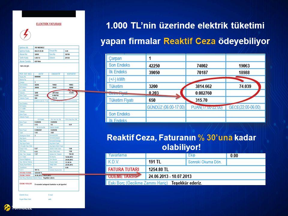 Reaktif Ceza, Faturanın % 30'una kadar olabiliyor! 1.000 TL'nin üzerinde elektrik tüketimi yapan firmalar Reaktif Ceza ödeyebiliyor