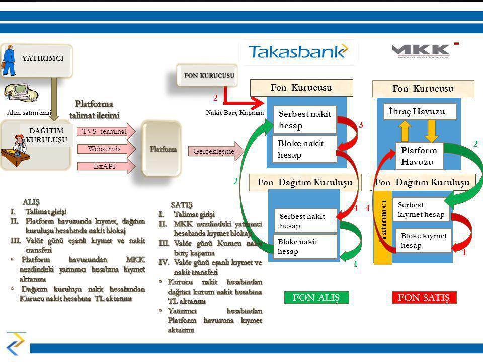 DAĞITIM KURULUŞU Nakit Borç Kapama TVS terminal Fon Dağıtım Kuruluşu Serbest nakit hesap Bloke nakit hesap Gerçekleşme ExAPI Webservis Serbest nakit h