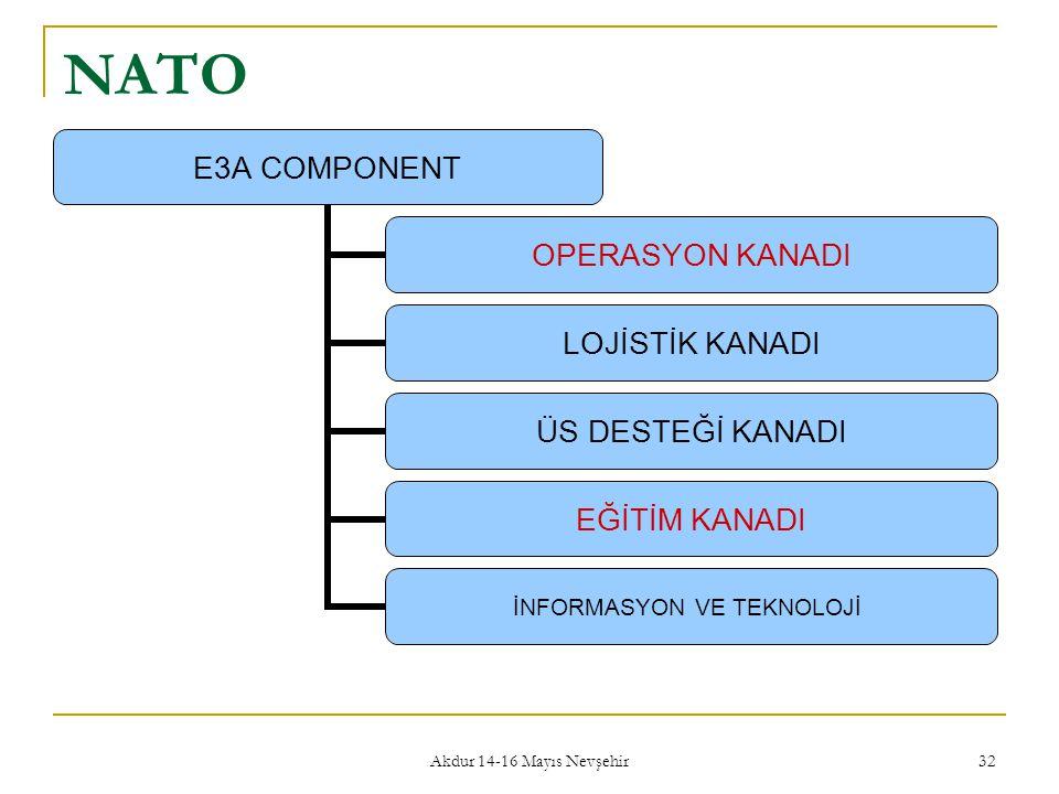 Akdur 14-16 Mayıs Nevşehir 32 NATO E3A COMPONENT OPERASYON KANADI LOJİSTİK KANADI ÜS DESTEĞİ KANADI EĞİTİM KANADI İNFORMASYON VE TEKNOLOJİ