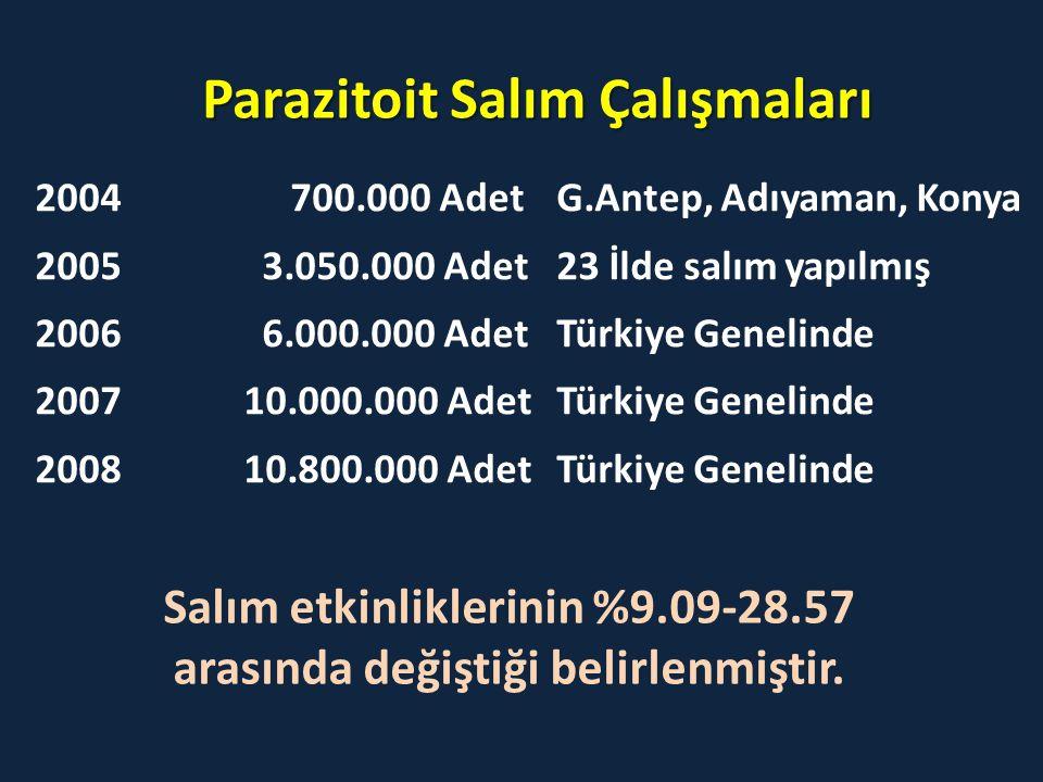 Parazitoit Salım Çalışmaları 2004 700.000 AdetG.Antep, Adıyaman, Konya 2005 3.050.000 Adet23 İlde salım yapılmış 2006 6.000.000 AdetTürkiye Genelinde