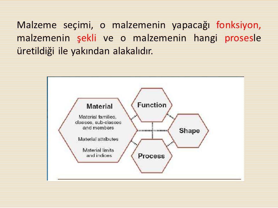 Malzeme seçimi, o malzemenin yapacağı fonksiyon, malzemenin şekli ve o malzemenin hangi prosesle üretildiği ile yakından alakalıdır.