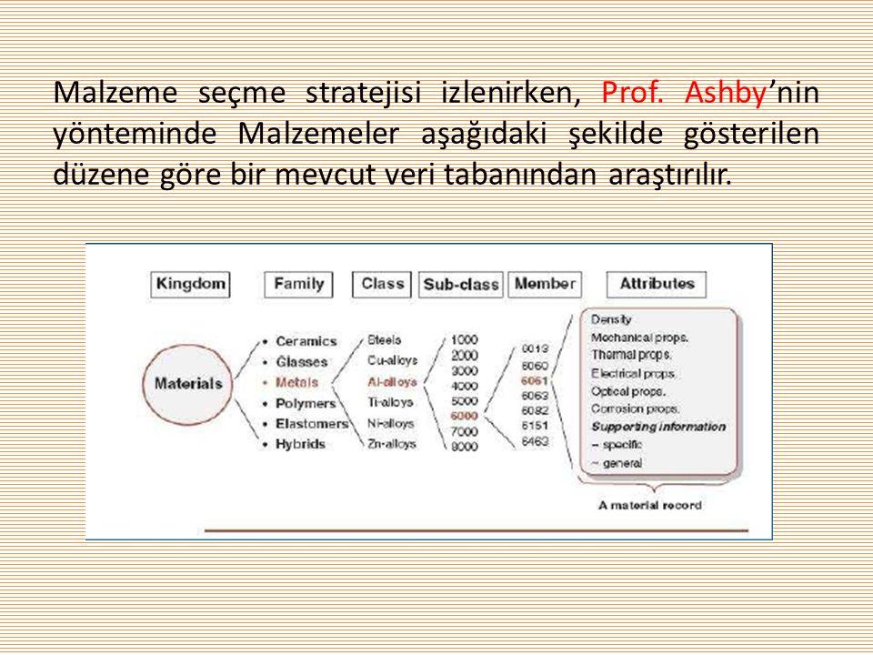 Malzeme seçme stratejisi izlenirken, Prof. Ashby'nin yönteminde Malzemeler aşağıdaki şekilde gösterilen düzene göre bir mevcut veri tabanından araştır