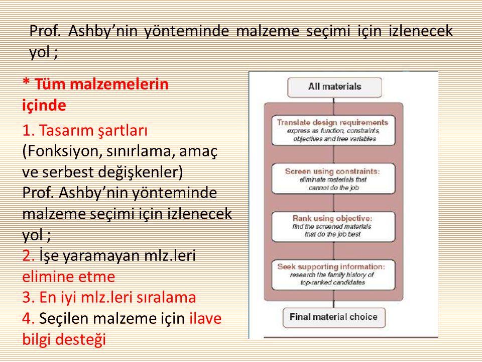 Prof. Ashby'nin yönteminde malzeme seçimi için izlenecek yol ; * Tüm malzemelerin içinde 1. Tasarım şartları (Fonksiyon, sınırlama, amaç ve serbest de