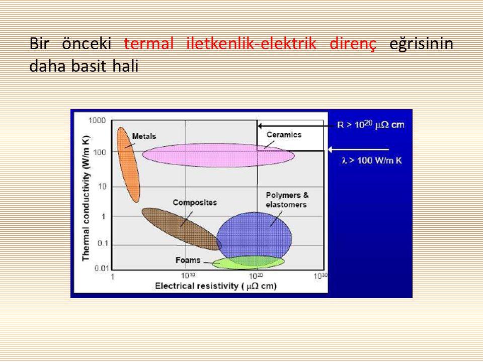 Bir önceki termal iletkenlik-elektrik direnç eğrisinin daha basit hali