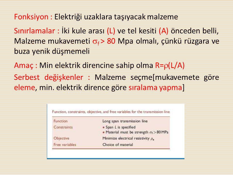 Fonksiyon : Elektriği uzaklara taşıyacak malzeme Sınırlamalar : İki kule arası (L) ve tel kesiti (A) önceden belli, Malzeme mukavemeti  f > 80 Mpa ol