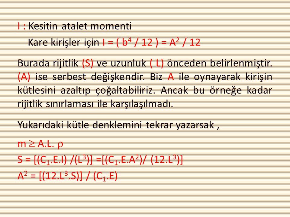 I : Kesitin atalet momenti Kare kirişler için I = ( b 4 / 12 ) = A 2 / 12 Burada rijitlik (S) ve uzunluk ( L) önceden belirlenmiştir. (A) ise serbest