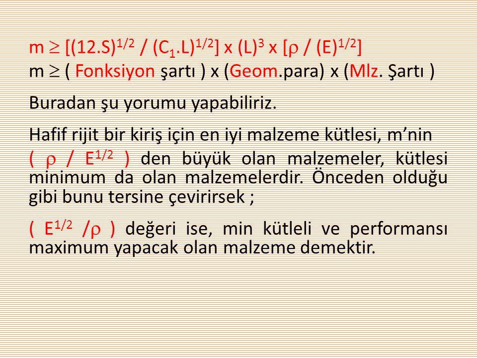 m  [(12.S) 1/2 / (C 1.L) 1/2 ] x (L) 3 x [  / (E) 1/2 ] m  ( Fonksiyon şartı ) x (Geom.para) x (Mlz. Şartı ) Buradan şu yorumu yapabiliriz. Hafif r