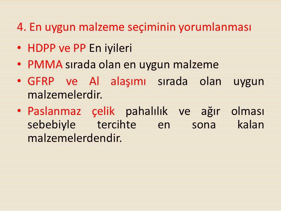 4. En uygun malzeme seçiminin yorumlanması • HDPP ve PP En iyileri • PMMA sırada olan en uygun malzeme • GFRP ve Al alaşımı sırada olan uygun malzemel