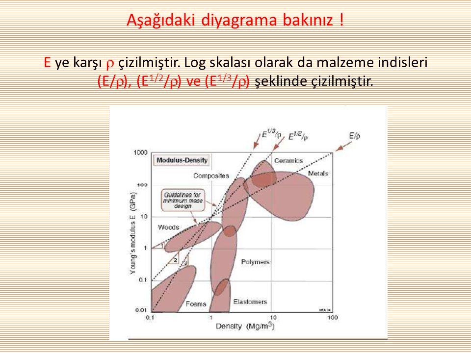 Aşağıdaki diyagrama bakınız ! E ye karşı  çizilmiştir. Log skalası olarak da malzeme indisleri (E/  ), (E 1/2 /  ) ve (E 1/3 /  ) şeklinde çizilmi
