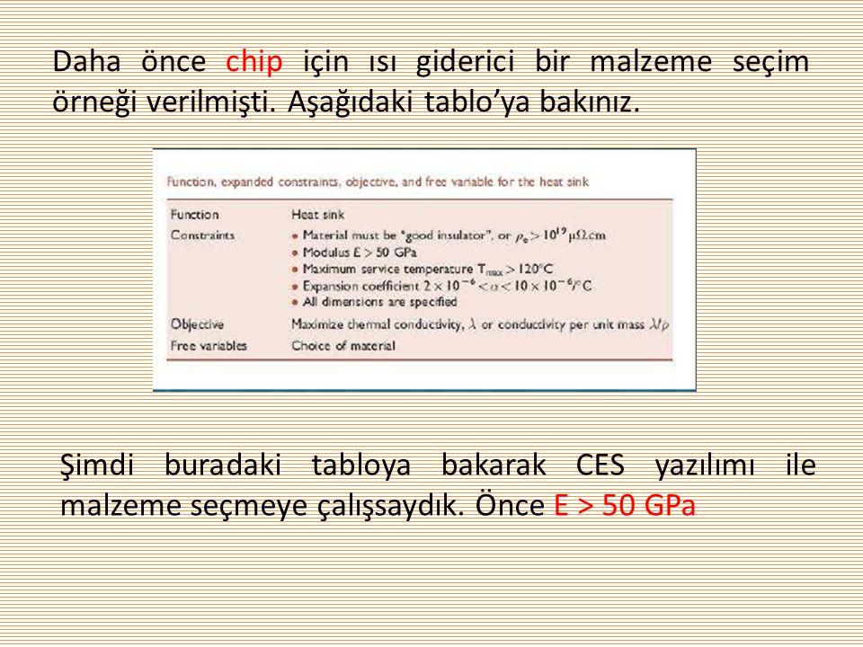 Daha önce chip için ısı giderici bir malzeme seçim örneği verilmişti. Aşağıdaki tablo'ya bakınız. Şimdi buradaki tabloya bakarak CES yazılımı ile malz