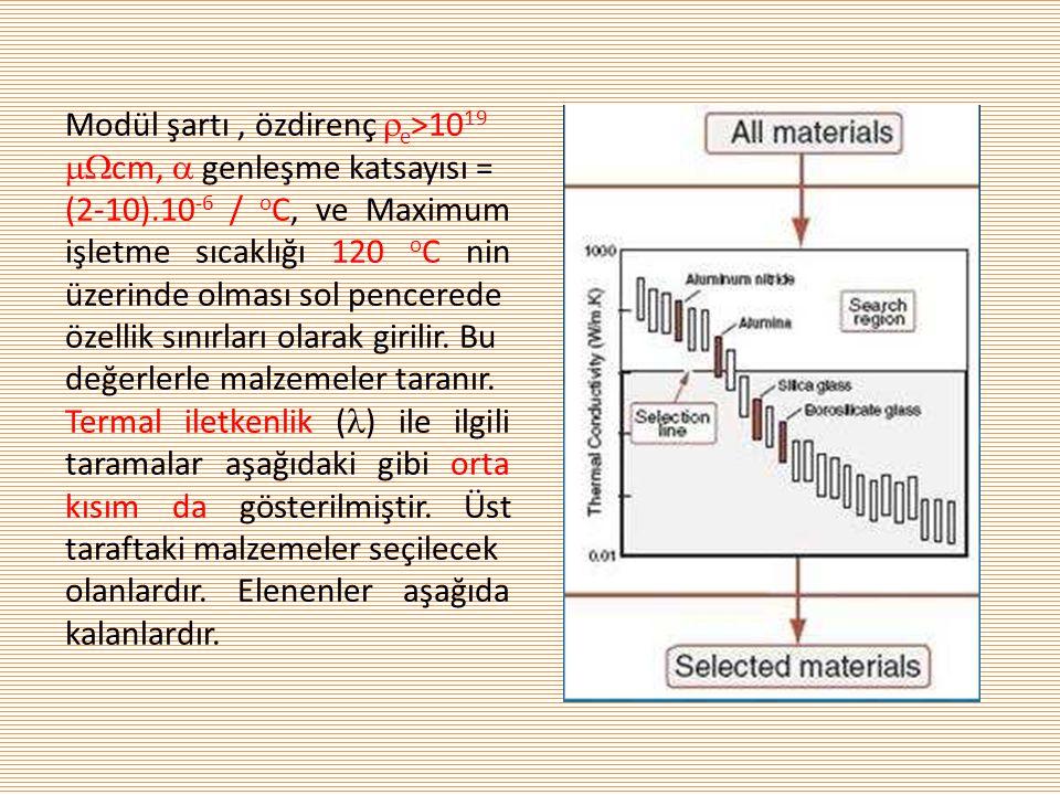 Modül şartı, özdirenç  e >10 19  cm,  genleşme katsayısı = (2-10).10 -6 / o C, ve Maximum işletme sıcaklığı 120 o C nin üzerinde olması sol pencer