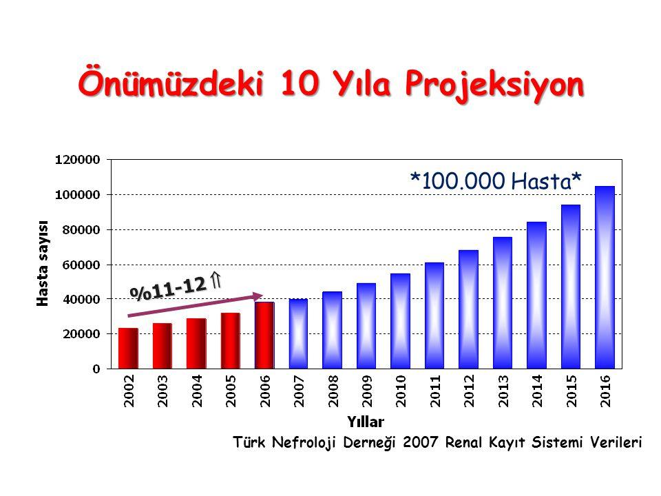 Önümüzdeki 10 Yıla Projeksiyon Türk Nefroloji Derneği 2007 Renal Kayıt Sistemi Verileri %11-12  *100.000 Hasta*