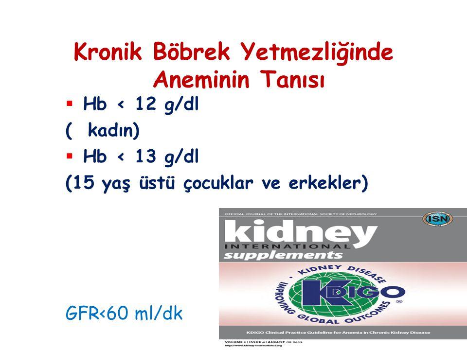  Hb < 12 g/dl ( kadın)  Hb < 13 g/dl (15 yaş üstü çocuklar ve erkekler) Kronik Böbrek Yetmezliğinde Aneminin Tanısı GFR<60 ml/dk