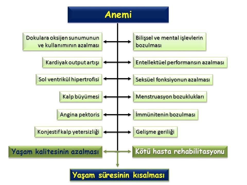 Anemi Dokulara oksijen sunumunun ve kullanımının azalması Dokulara oksijen sunumunun ve kullanımının azalması Kardiyak output artışı Sol ventrikül hipertrofisi Kalp büyümesi Angina pektoris Konjestif kalp yetersizliği Bilişsel ve mental işlevlerin bozulması bozulması Menstruasyon bozuklukları Seksüel fonksiyonun azalması İmmünitenin bozulması Gelişme geriliği Entellektüel performansın azalması Yaşam kalitesinin azalması Yaşam süresinin kısalması Kötü hasta rehabilitasyonu