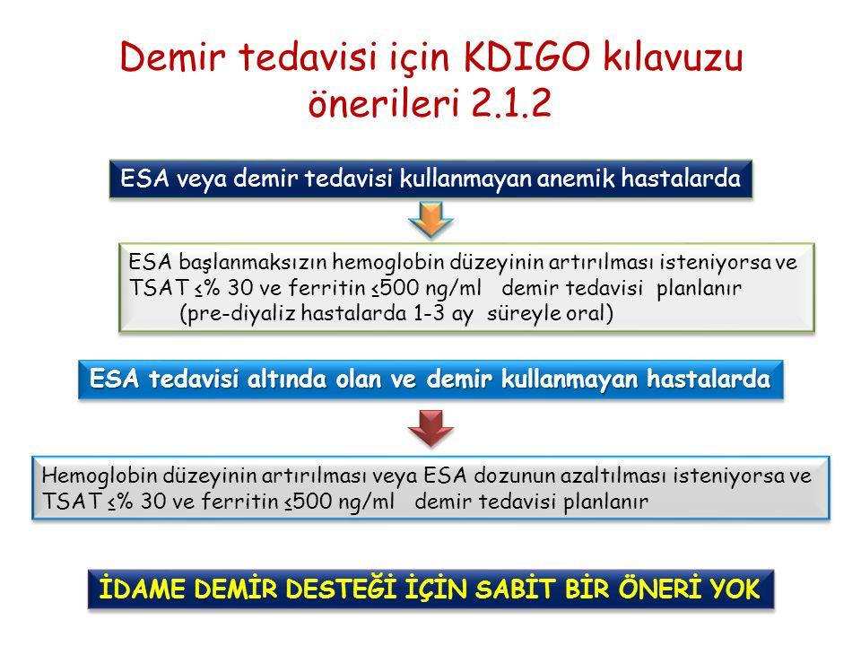 Demir tedavisi için KDIGO kılavuzu önerileri 2.1.2 ESA veya demir tedavisi kullanmayan anemik hastalarda ESA başlanmaksızın hemoglobin düzeyinin artırılması isteniyorsa ve TSAT ≤% 30 ve ferritin ≤500 ng/ml demir tedavisi planlanır (pre-diyaliz hastalarda 1-3 ay süreyle oral) ESA başlanmaksızın hemoglobin düzeyinin artırılması isteniyorsa ve TSAT ≤% 30 ve ferritin ≤500 ng/ml demir tedavisi planlanır (pre-diyaliz hastalarda 1-3 ay süreyle oral) ESA tedavisi altında olan ve demir kullanmayan hastalarda Hemoglobin düzeyinin artırılması veya ESA dozunun azaltılması isteniyorsa ve TSAT ≤% 30 ve ferritin ≤500 ng/ml demir tedavisi planlanır Hemoglobin düzeyinin artırılması veya ESA dozunun azaltılması isteniyorsa ve TSAT ≤% 30 ve ferritin ≤500 ng/ml demir tedavisi planlanır İDAME DEMİR DESTEĞİ İÇİN SABİT BİR ÖNERİ YOK