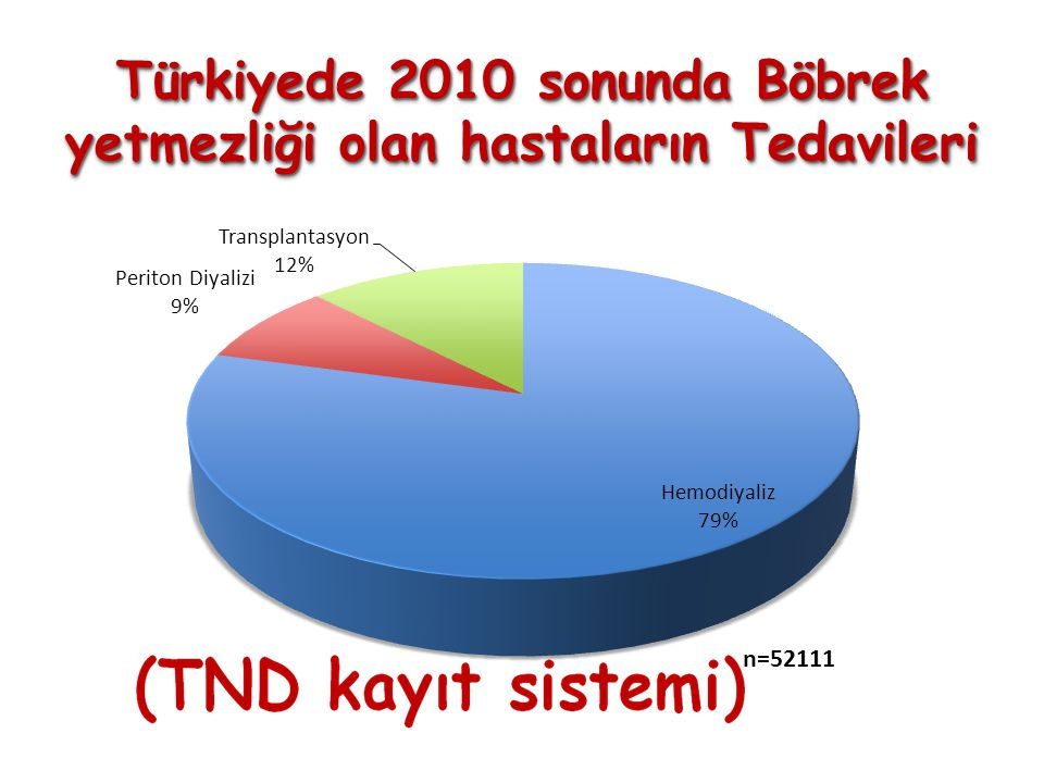 Türkiyede 2010 sonunda Böbrek yetmezliği olan hastaların Tedavileri Türkiyede 2010 sonunda Böbrek yetmezliği olan hastaların Tedavileri