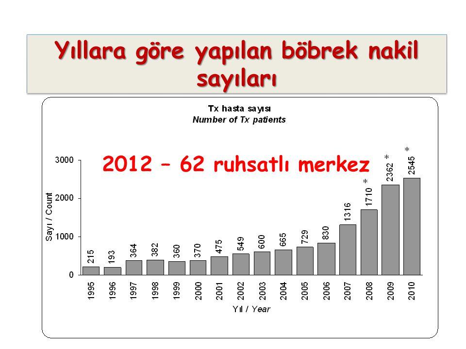 Yıllara göre yapılan böbrek nakil sayıları 2012 – 62 ruhsatlı merkez