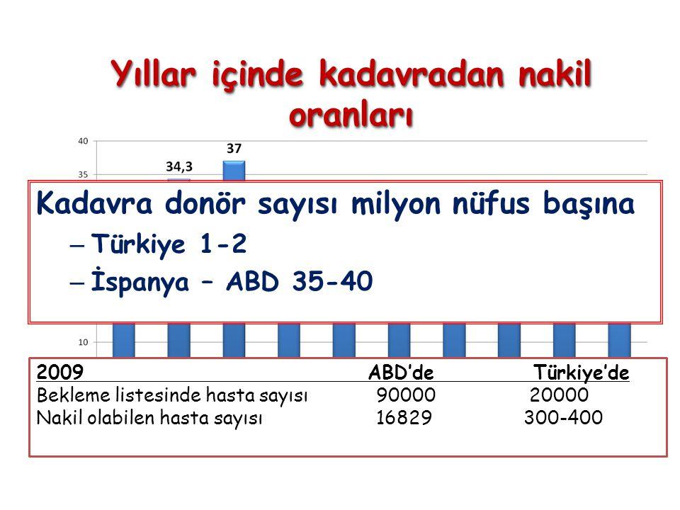 Yıllar içinde kadavradan nakil oranları 2009 ABD'de Türkiye'de Bekleme listesinde hasta sayısı 90000 20000 Nakil olabilen hasta sayısı 16829 300-400 Kadavra donör sayısı milyon nüfus başına – Türkiye 1-2 – İspanya – ABD 35-40