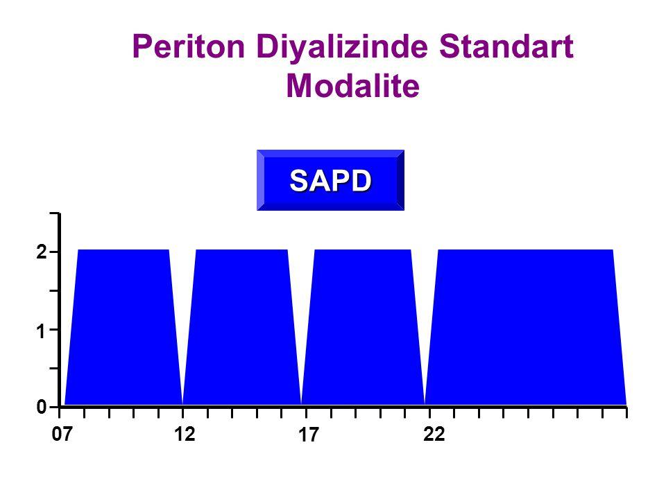 Periton Diyalizinde Standart Modalite SAPD 0 1 2 0712 17 22