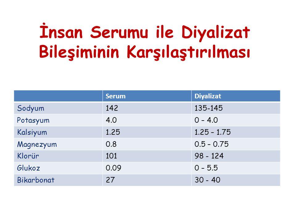 İnsan Serumu ile Diyalizat Bileşiminin Karşılaştırılması SerumDiyalizat Sodyum142135-145 Potasyum4.00 – 4.0 Kalsiyum1.251.25 – 1.75 Magnezyum0.80.5 – 0.75 Klorür10198 - 124 Glukoz0.090 – 5.5 Bikarbonat2730 - 40