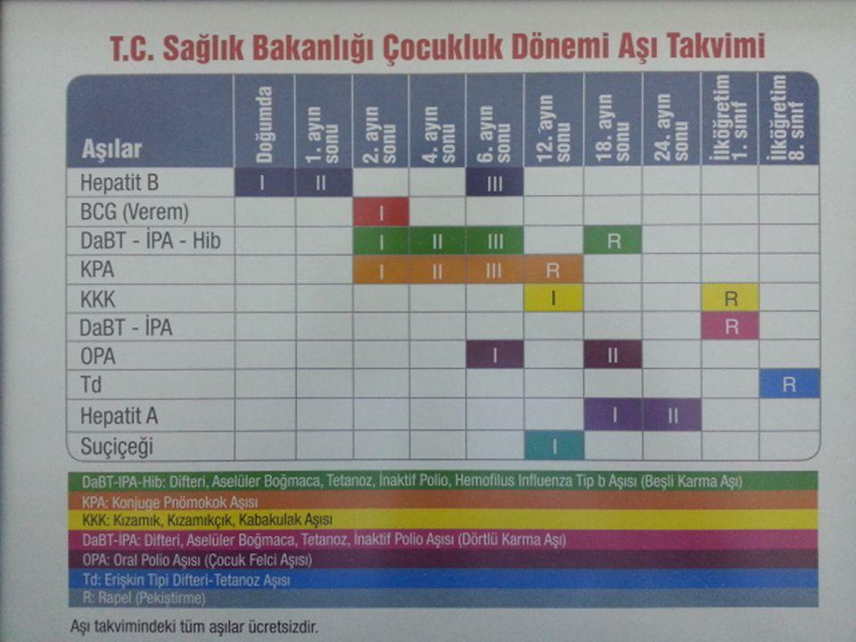 Polio Eradikasyon Programı Polio Vakaları ve Polio-3 Aşılama Hızları Türkiye, 1985-2009 * Klinik sınıflandırma **Virolojik sınıflandırma