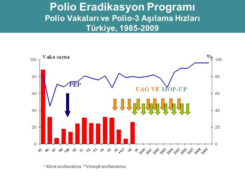 Sıfır polio vakası bildiren bir bölgede, vahşi poliovirüs olmadığından nasıl emin olabiliriz?
